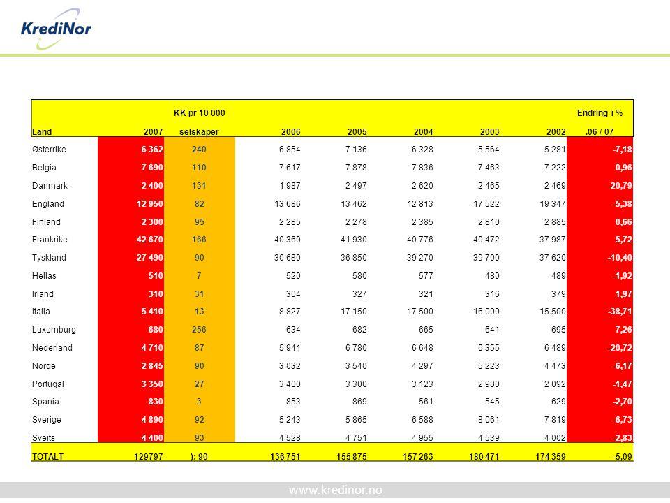 KK pr 10 000. Endring i % Land. 2007. selskaper. 2006. 2005. 2004. 2003. 2002. .06 / 07.