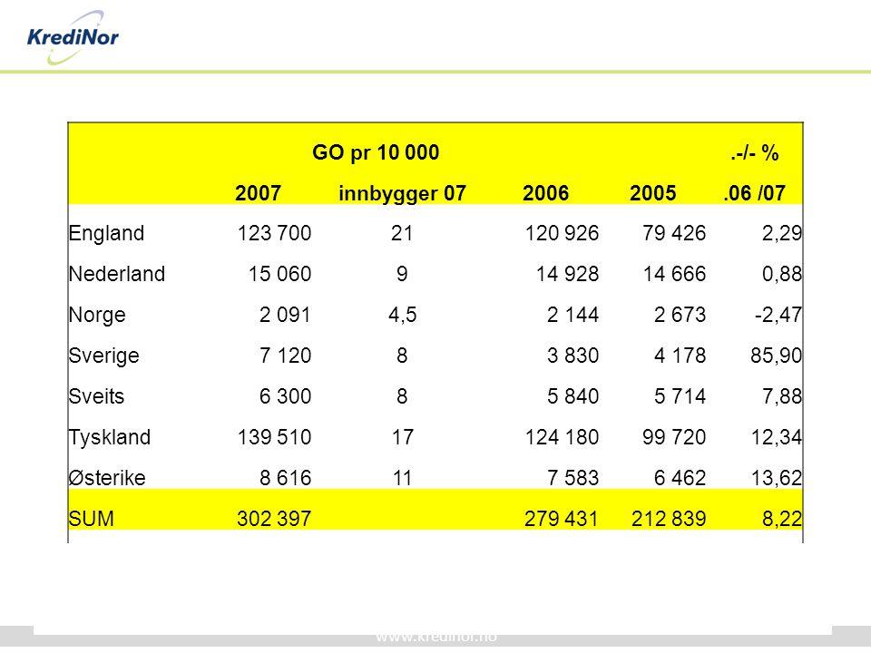 GO pr 10 000. .-/- % 2007. innbygger 07. 2006. 2005. .06 /07. England. 123 700. 21. 120 926.