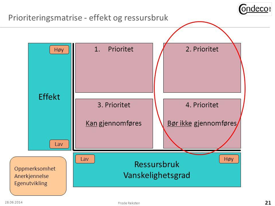 Prioriteringsmatrise - effekt og ressursbruk
