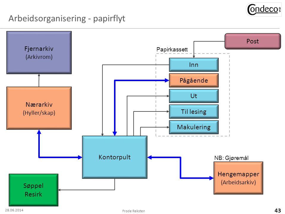 Arbeidsorganisering - papirflyt