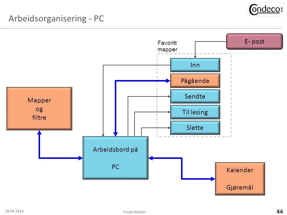 Arbeidsorganisering - PC