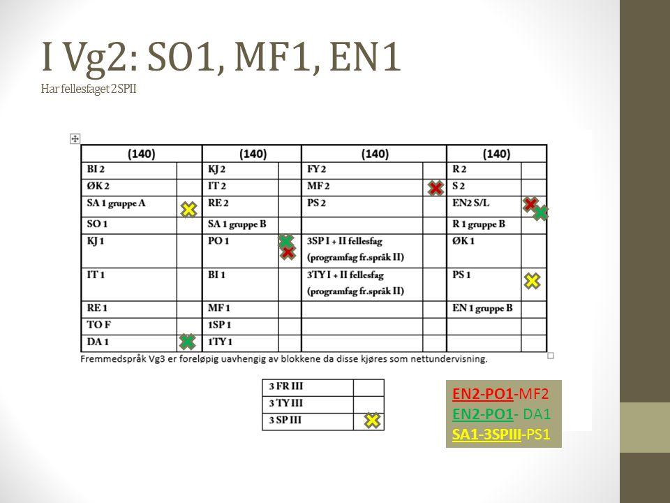 I Vg2: SO1, MF1, EN1 Har fellesfaget 2SPII