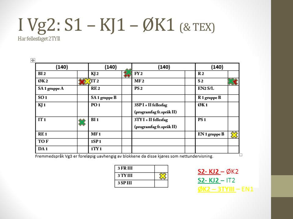I Vg2: S1 – KJ1 – ØK1 (& TEX) Har fellesfaget 2TYII