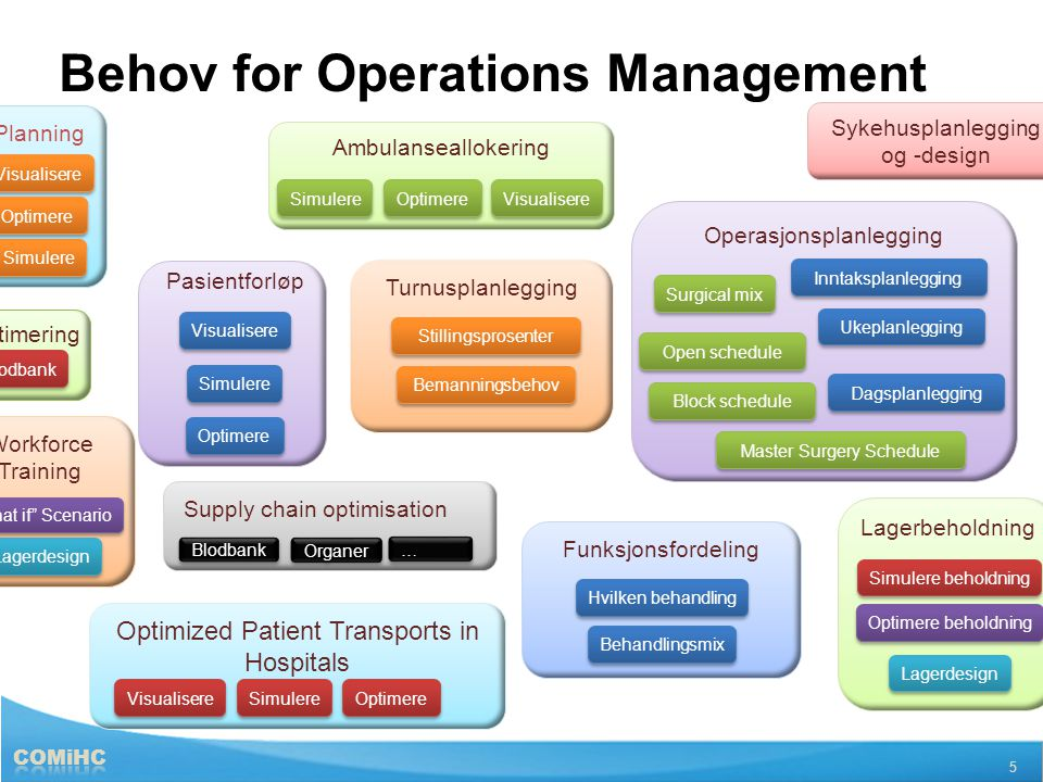 Behov for Operations Management