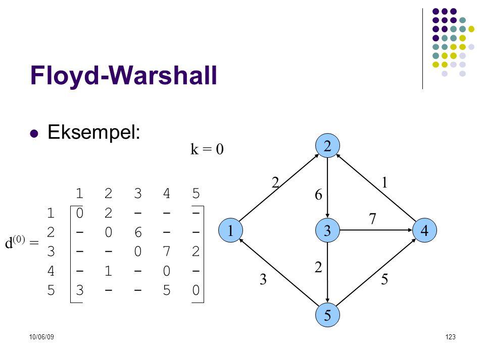 Floyd-Warshall Eksempel: k = 0 2 2 1 1 2 3 4 5 1 0 2 - - - 2 - 0 6 - -