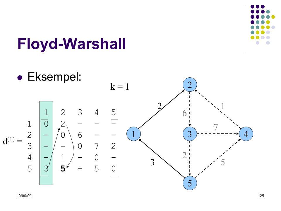 Floyd-Warshall Eksempel: k = 1 2 2 1 1 2 3 4 5 1 0 2 - - - 2 - 0 6 - -