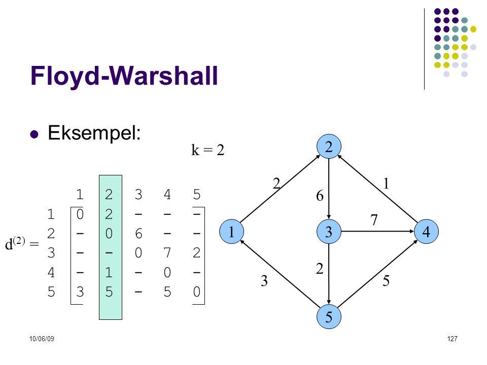 Floyd-Warshall Eksempel: k = 2 2 2 1 1 2 3 4 5 1 0 2 - - - 2 - 0 6 - -