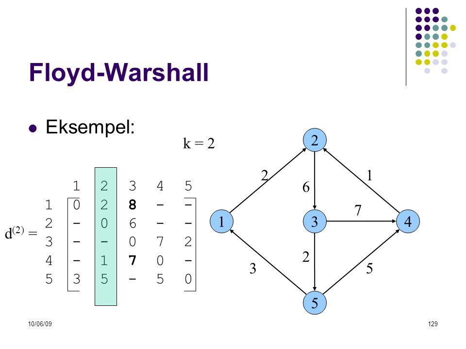 Floyd-Warshall Eksempel: k = 2 2 2 1 1 2 3 4 5 1 0 2 8 - - 2 - 0 6 - -