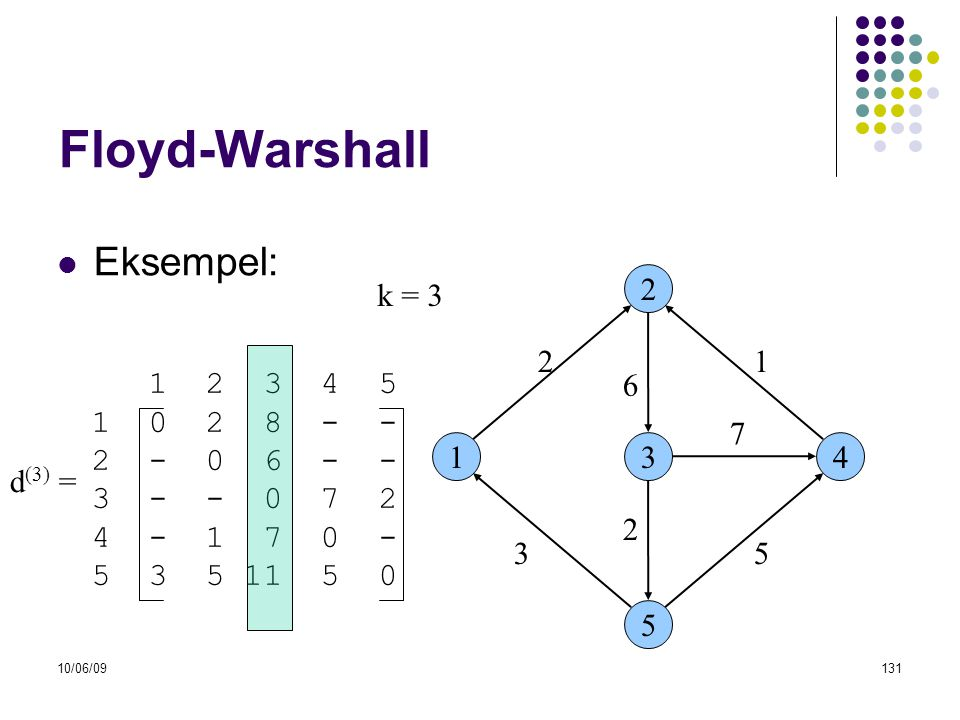 Floyd-Warshall Eksempel: k = 3 2 2 1 1 2 3 4 5 1 0 2 8 - - 2 - 0 6 - -