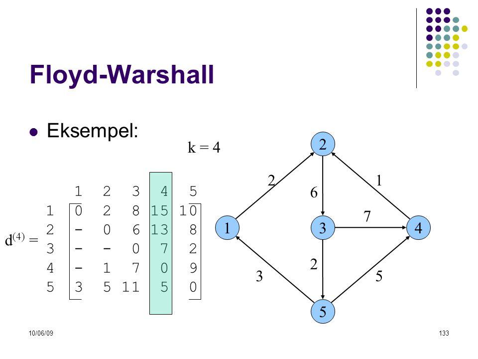 Floyd-Warshall Eksempel: k = 4 2 2 1 1 2 3 4 5 1 0 2 8 15 10