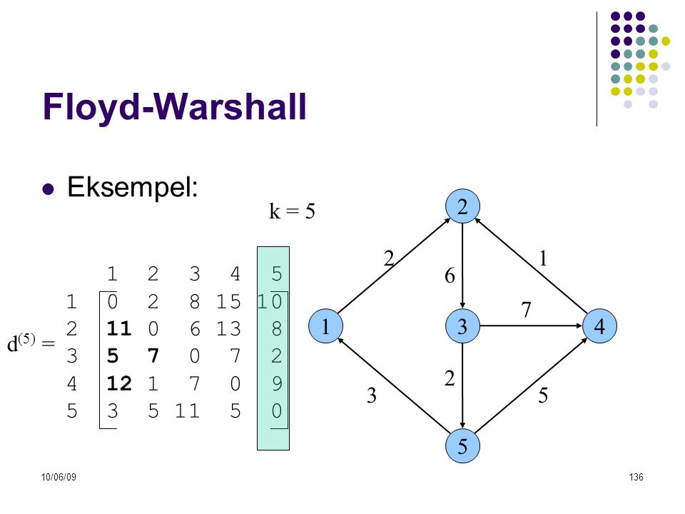 Floyd-Warshall Eksempel: k = 5 2 2 1 1 2 3 4 5 1 0 2 8 15 10