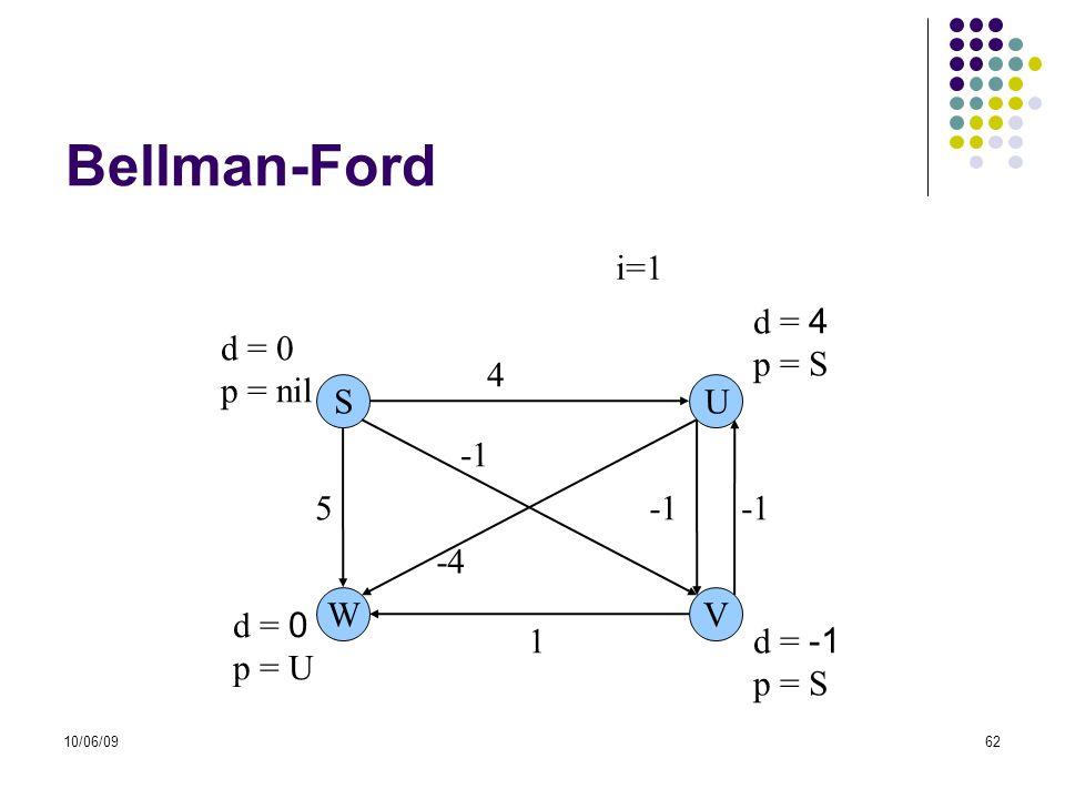Bellman-Ford i=1 d = 4 p = S d = 0 p = nil 4 S U -1 5 -1 -1 -4 W V