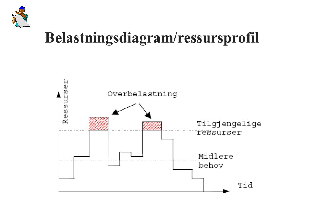 Belastningsdiagram/ressursprofil