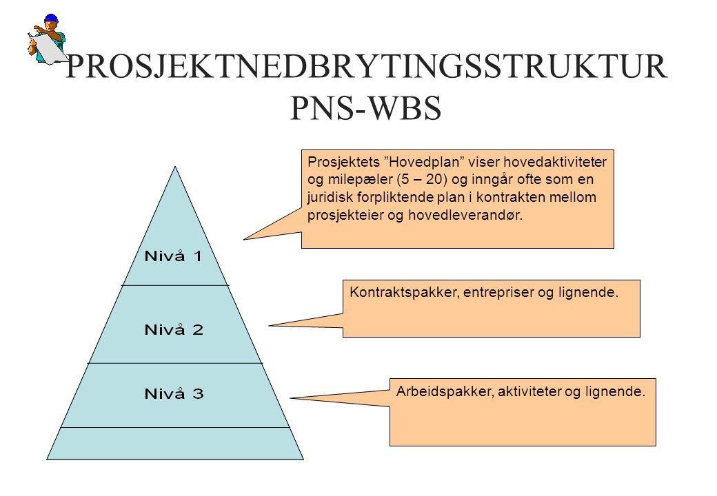 PROSJEKTNEDBRYTINGSSTRUKTUR PNS-WBS
