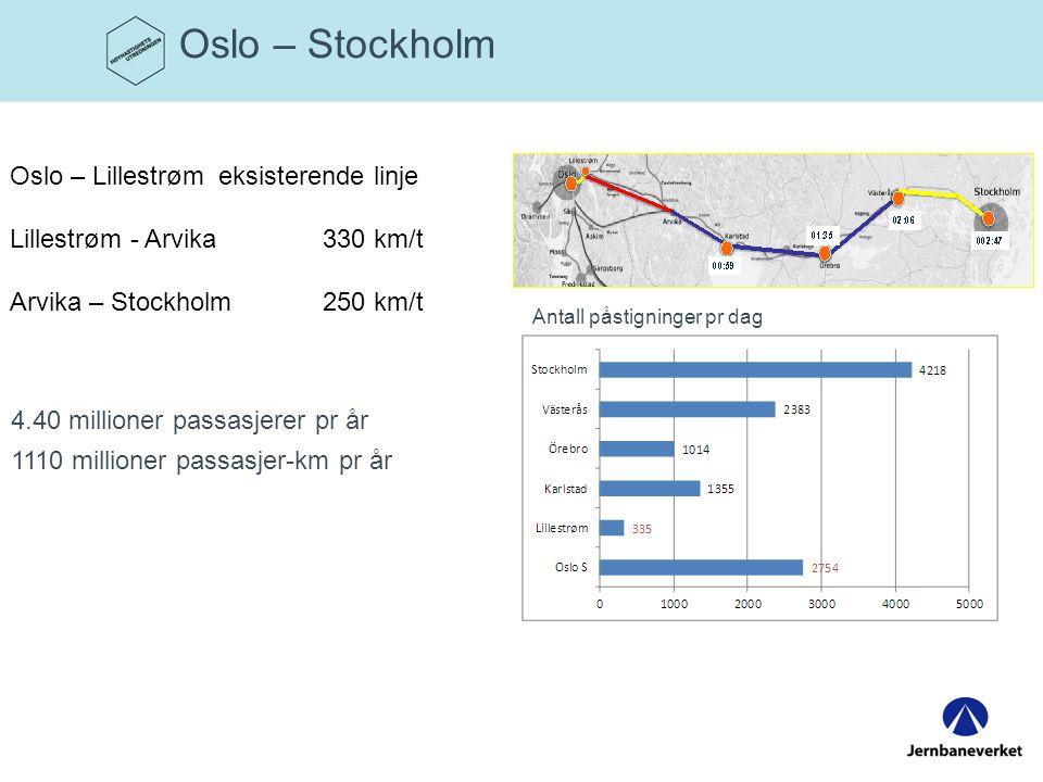 Oslo – Stockholm Oslo – Lillestrøm eksisterende linje