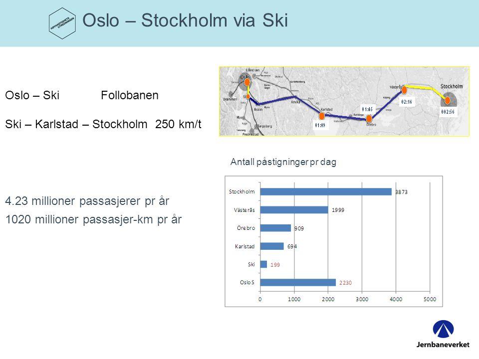 Oslo – Stockholm via Ski
