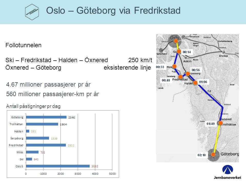 Oslo – Göteborg via Fredrikstad