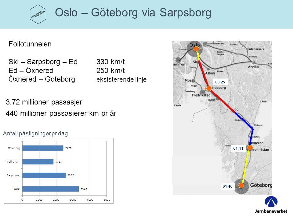 Oslo – Göteborg via Sarpsborg