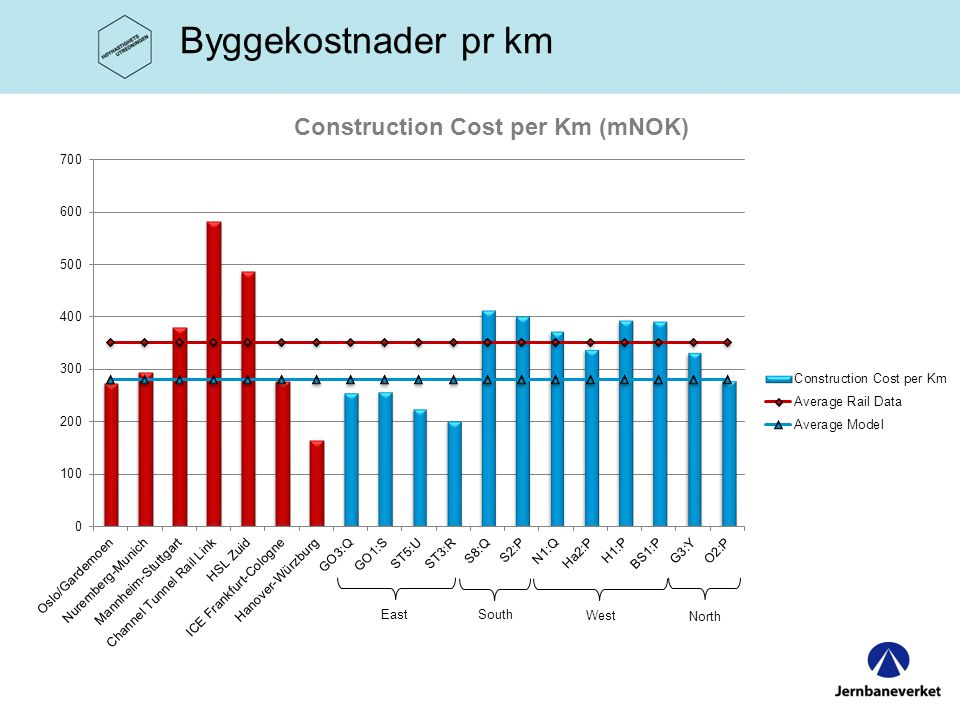 Construction Cost per Km (mNOK)