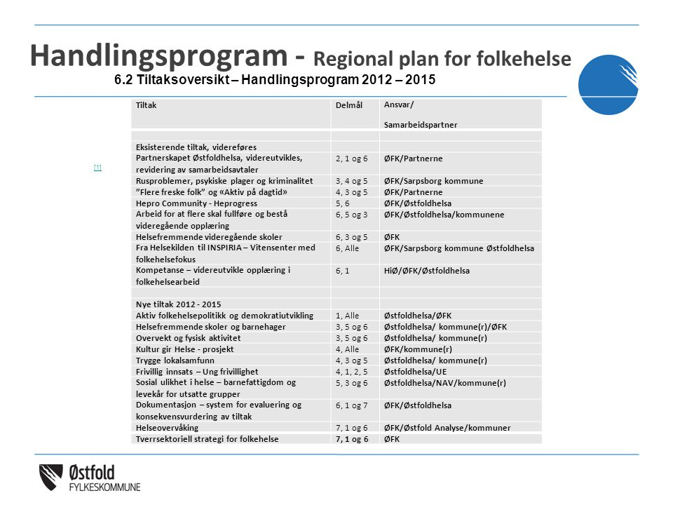 Handlingsprogram - Regional plan for folkehelse