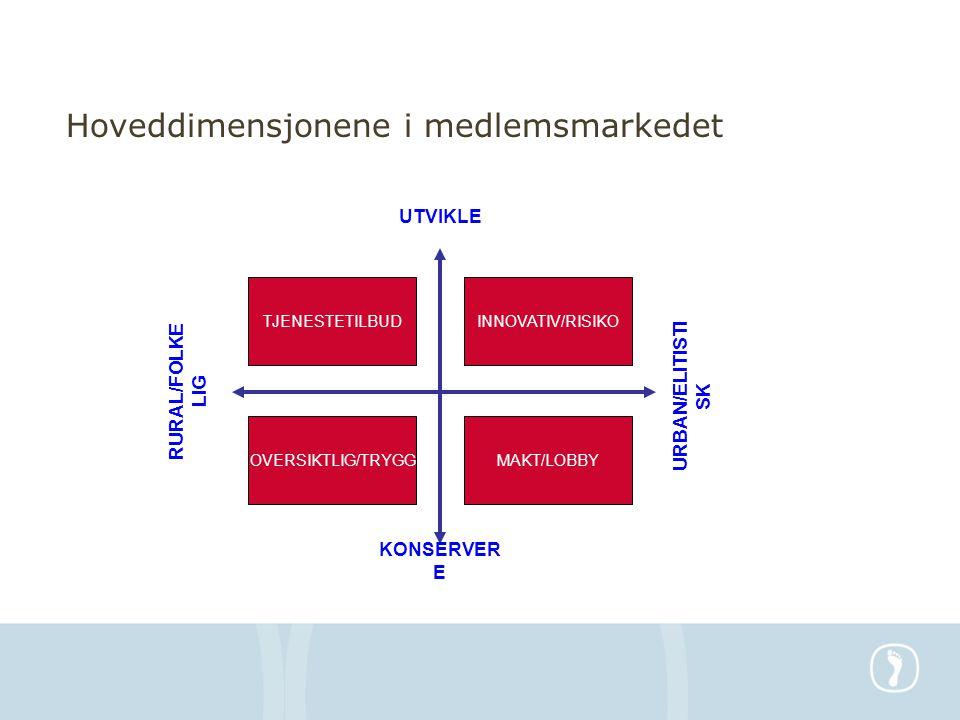 Hoveddimensjonene i medlemsmarkedet