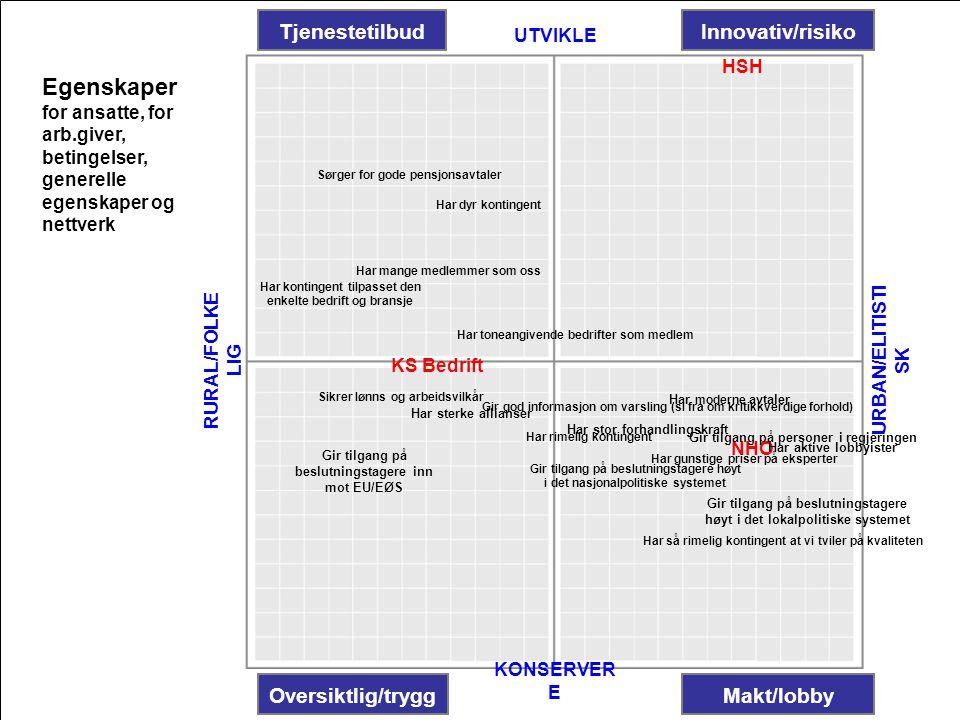 Egenskaper Tjenestetilbud Innovativ/risiko Oversiktlig/trygg