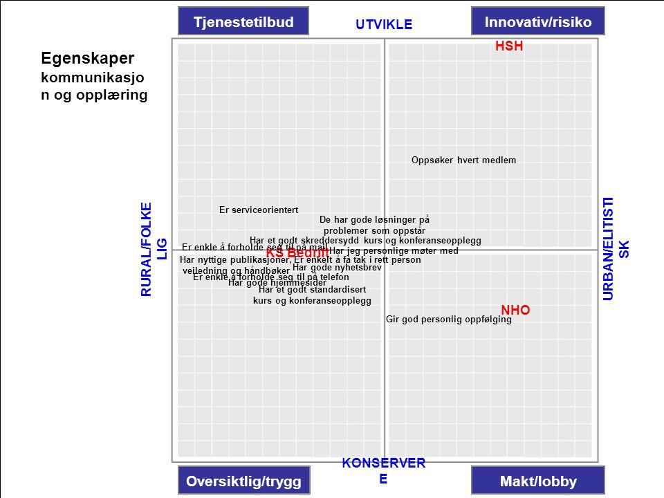 Egenskaper Tjenestetilbud Innovativ/risiko kommunikasjon og opplæring