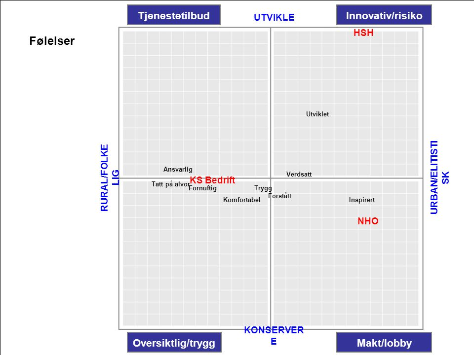 Følelser Tjenestetilbud Innovativ/risiko Oversiktlig/trygg Makt/lobby