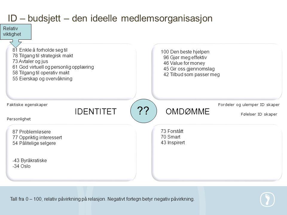 ID – budsjett – den ideelle medlemsorganisasjon IDENTITET OMDØMME