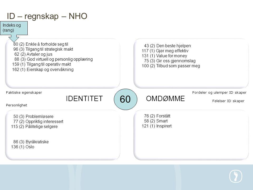 60 ID – regnskap – NHO IDENTITET OMDØMME Indeks og (rang)