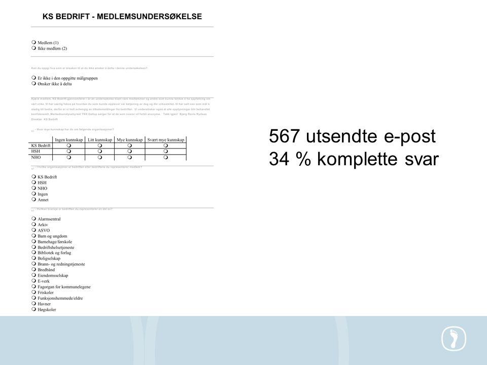 567 utsendte e-post 34 % komplette svar
