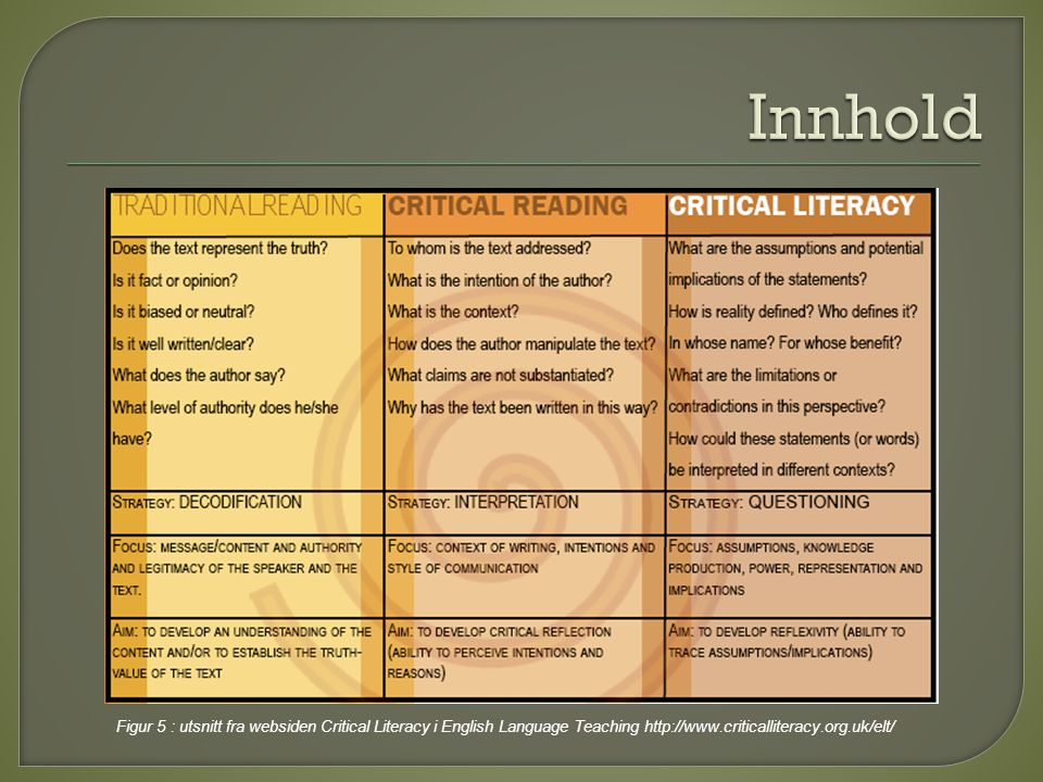 Innhold Figur 5 : utsnitt fra websiden Critical Literacy i English Language Teaching http://www.criticalliteracy.org.uk/elt/