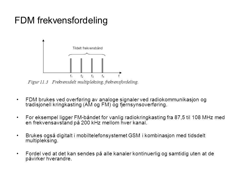 FDM frekvensfordeling