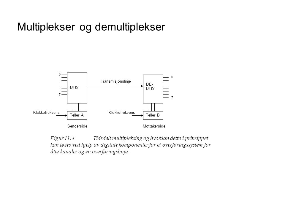 Multiplekser og demultiplekser
