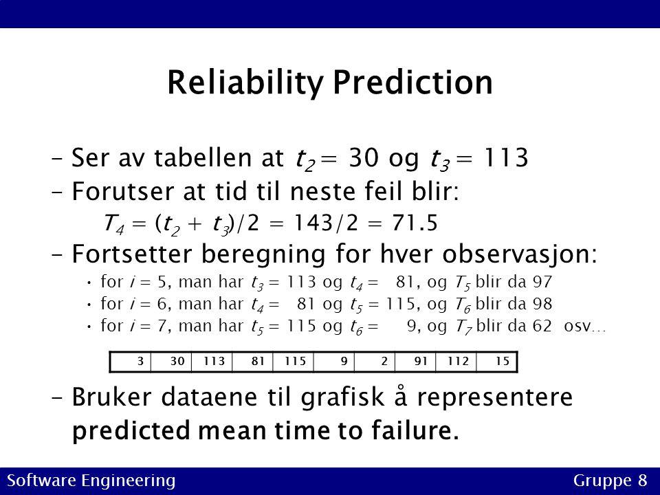 Reliability Prediction