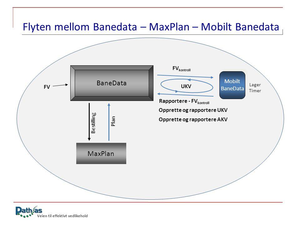Flyten mellom Banedata – MaxPlan – Mobilt Banedata