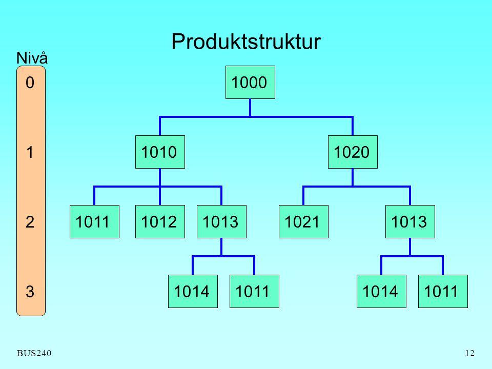 Produktstruktur Nivå 1000 1 1010 1020 2 1011 1012 1013 1021 1013 3 1014 1011 1014 1011