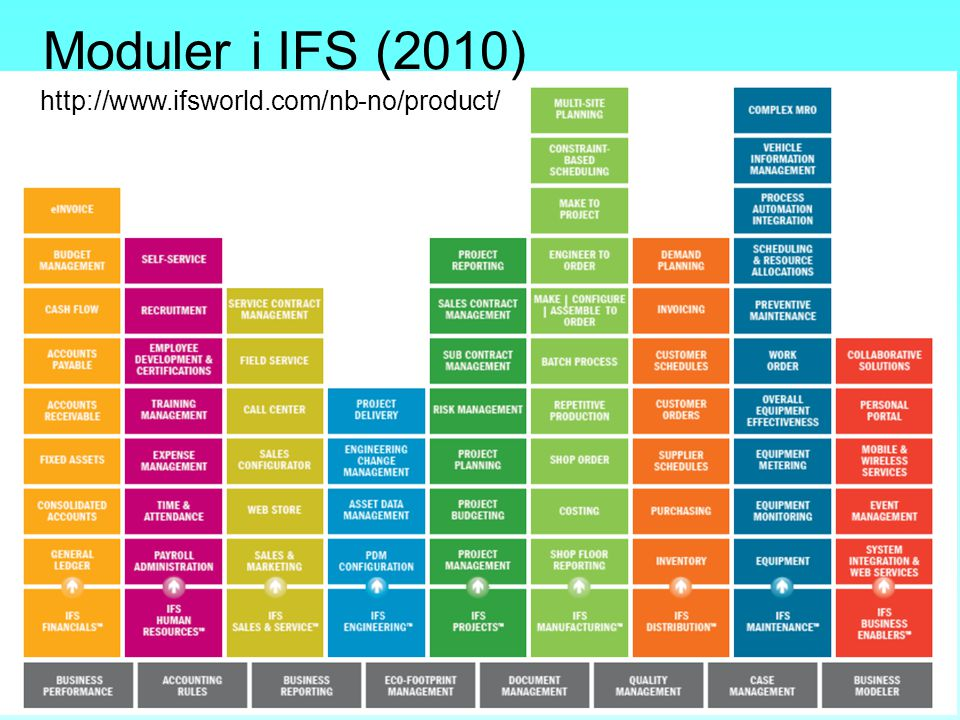 Moduler i IFS (2010) http://www.ifsworld.com/nb-no/product/