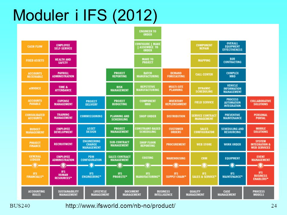 Moduler i IFS (2012) http://www.ifsworld.com/nb-no/product/