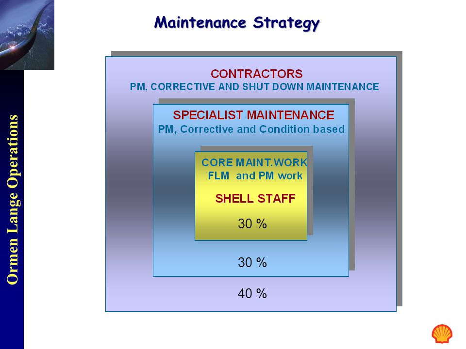 Maintenance Strategy 30 % 30 % 40 %