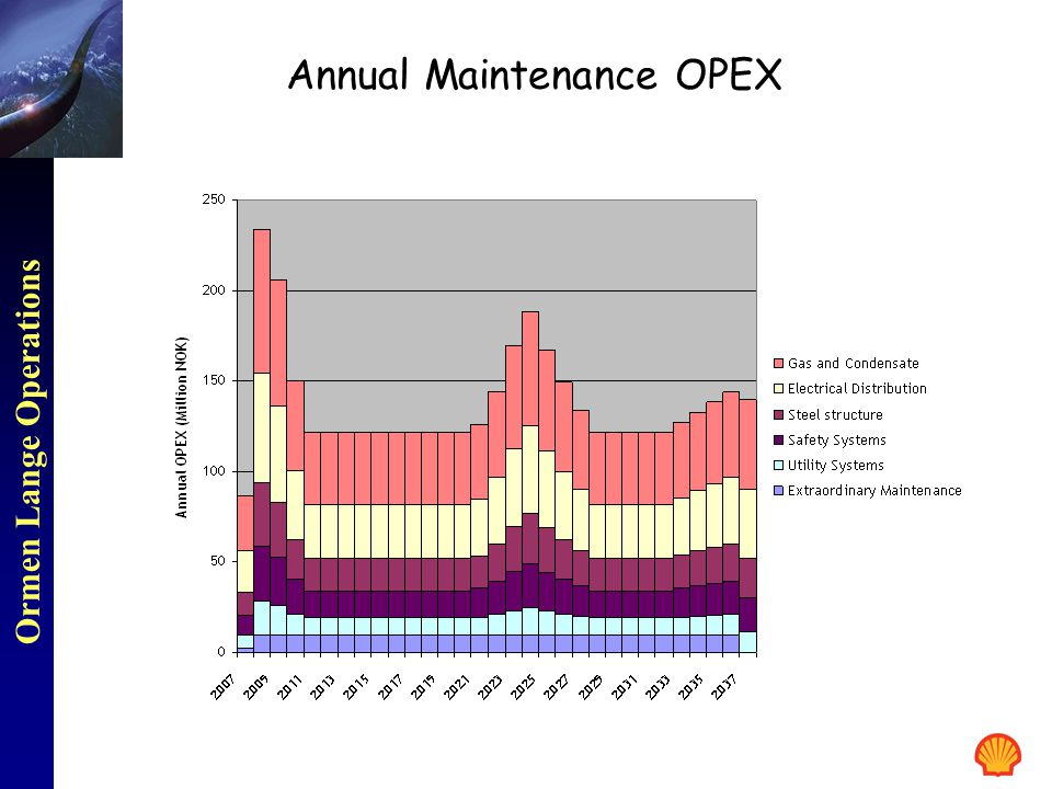 Annual Maintenance OPEX