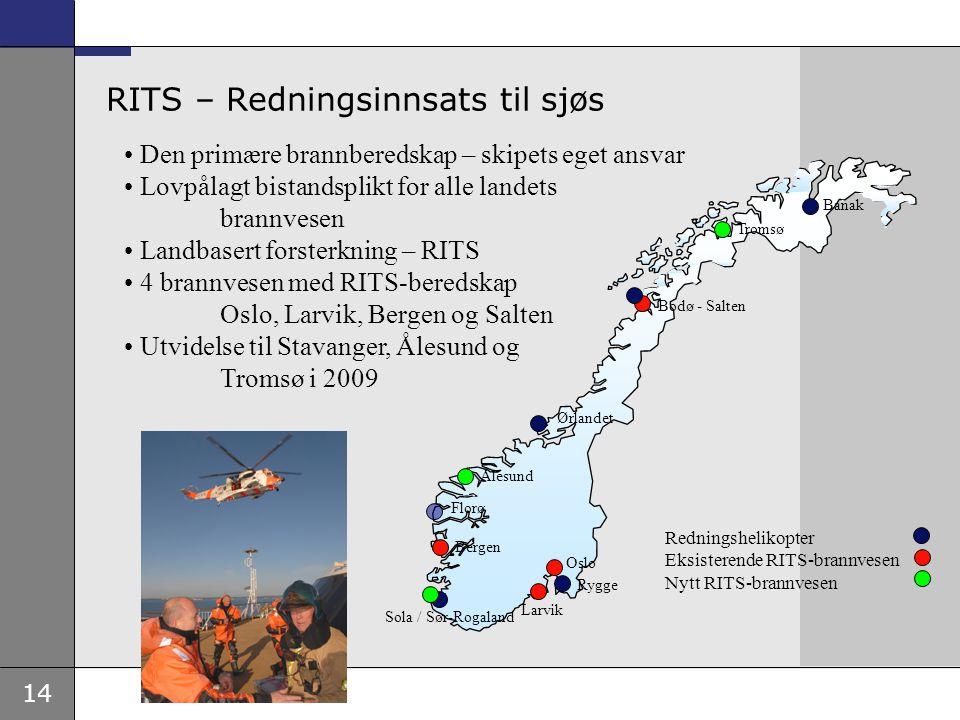 RITS – Redningsinnsats til sjøs