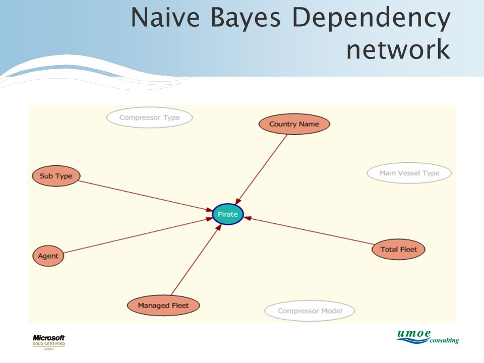 Naive Bayes Dependency network