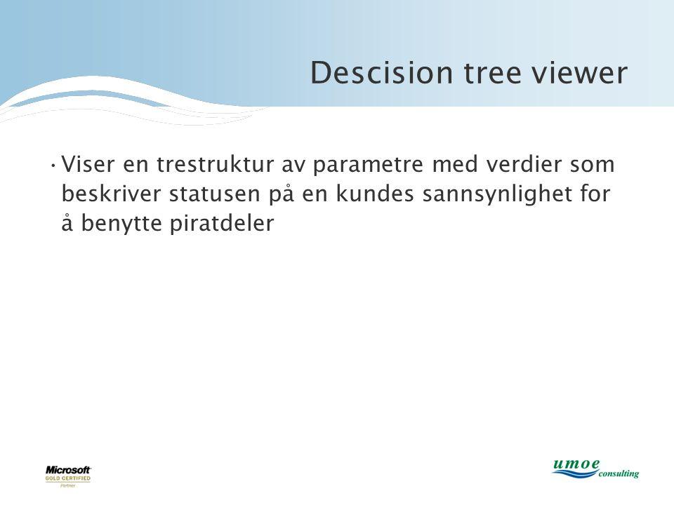 Descision tree viewer Viser en trestruktur av parametre med verdier som beskriver statusen på en kundes sannsynlighet for å benytte piratdeler.