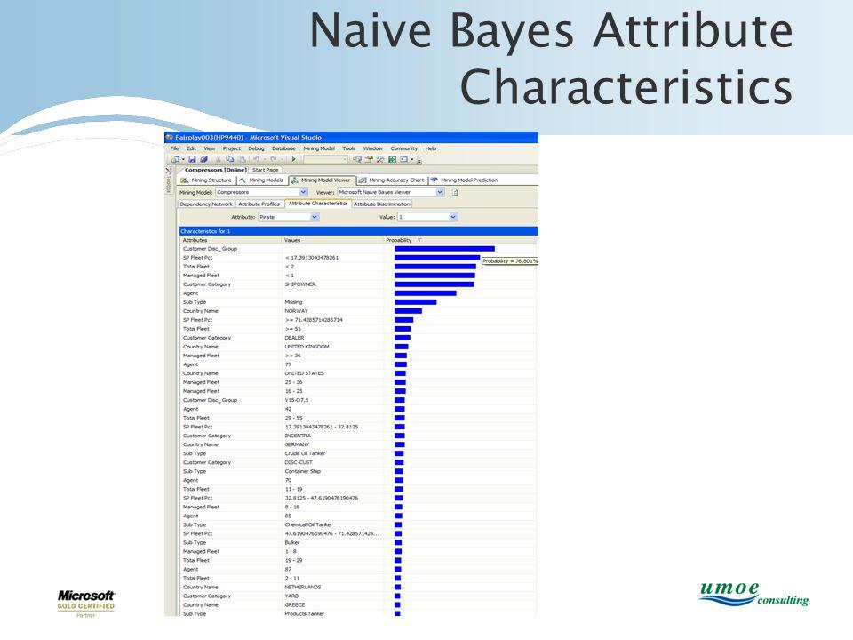 Naive Bayes Attribute Characteristics