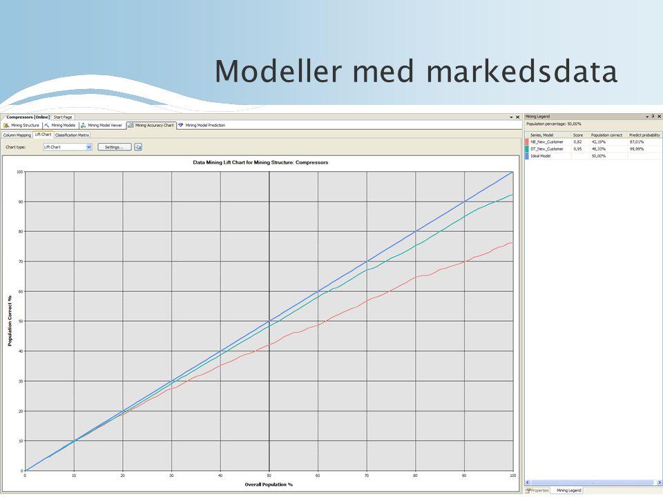 Modeller med markedsdata