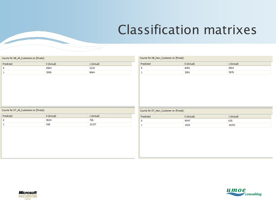Classification matrixes