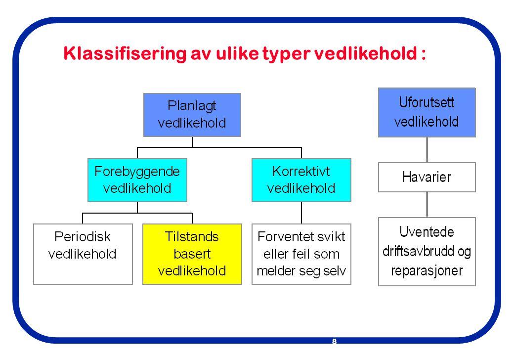 Klassifisering av ulike typer vedlikehold :