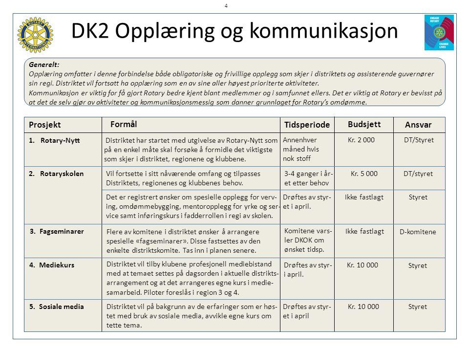 DK2 Opplæring og kommunikasjon