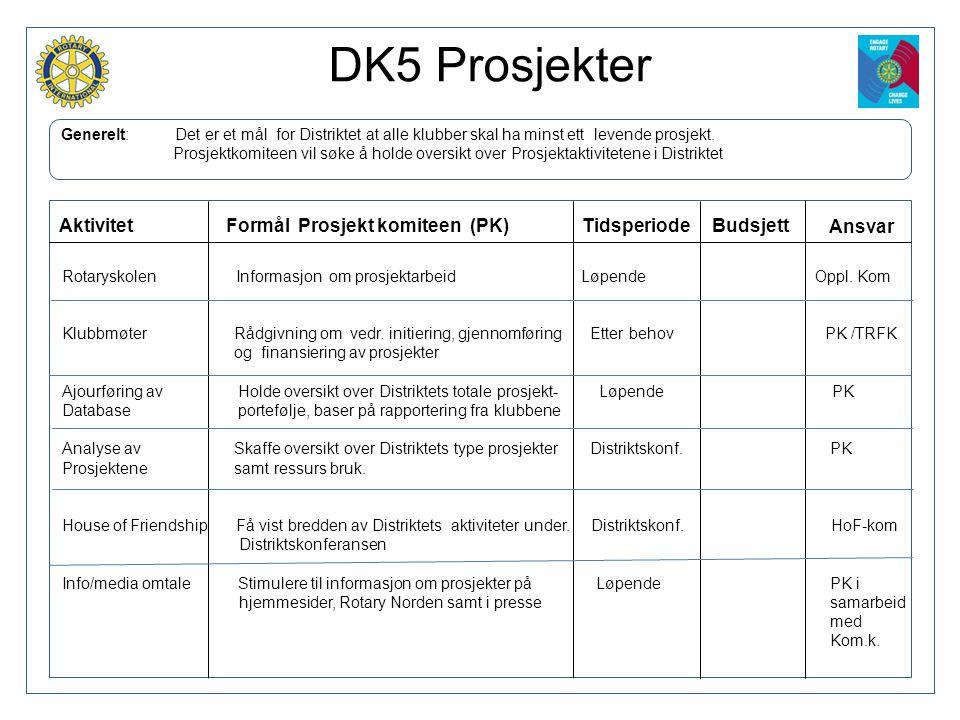 DK5 Prosjekter mmmmmmm Aktivitet Formål Prosjekt komiteen (PK)